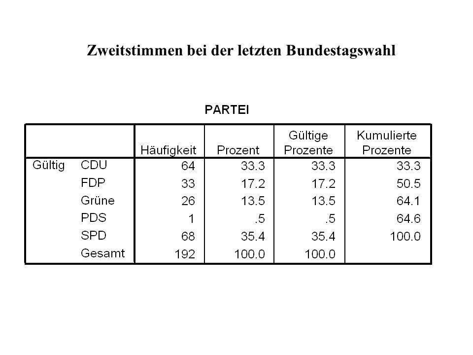 Zweitstimmen bei der letzten Bundestagswahl