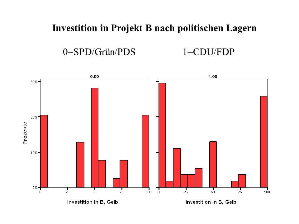 Investition in Projekt B nach politischen Lagern 0=SPD/Grün/PDS1=CDU/FDP