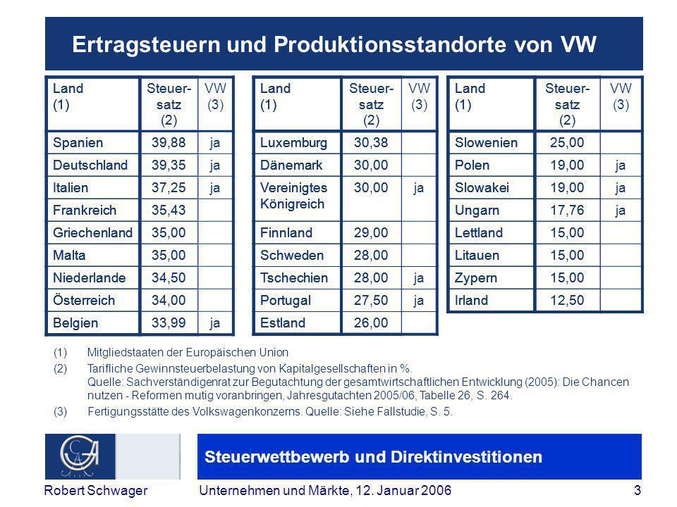 Steuerwettbewerb und Direktinvestitionen 14Robert SchwagerUnternehmen und Märkte, 12.