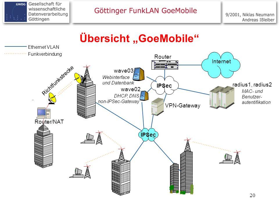 20 Übersicht GoeMobile Router Internet Router/NAT Richtfunkstrecke IPSec VPN-Gateway wave02 wave03 IPSec Ethernet VLAN Funkverbindung radius1, radius2