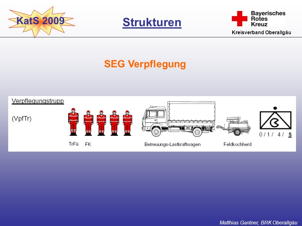 KatS 2009 Kreisverband Oberallgäu SEG Verpflegung Strukturen Matthias Gantner, BRK Oberallgäu