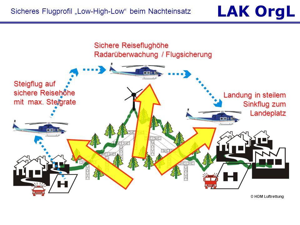 LAK OrgL Sicheres Flugprofil Low-High-Low beim Nachteinsatz Steigflug auf sichere Reisehöhe mit max. Steigrate Sichere Reiseflughöhe Radarüberwachung