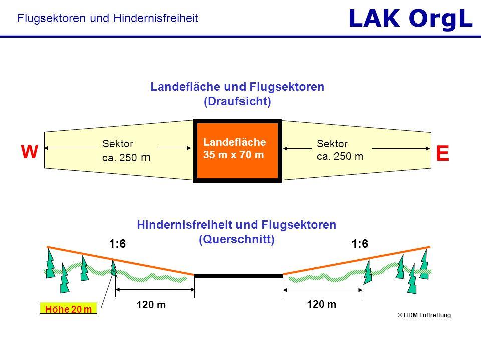LAK OrgL Flugsektoren und Hindernisfreiheit Landefläche und Flugsektoren (Draufsicht) W E Landefläche 35 m x 70 m Sektor ca. 250 m Hindernisfreiheit u