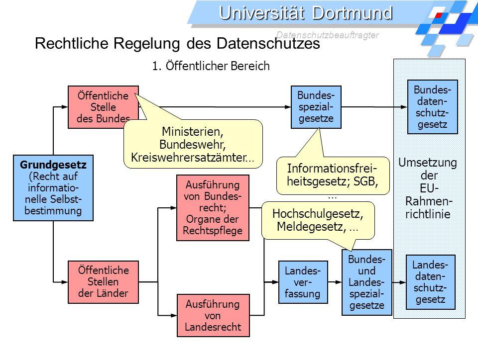 Universität Dortmund Datenschutzbeauftragter Umsetzung der EU- Rahmen- richtlinie Rechtliche Regelung des Datenschutzes 1.