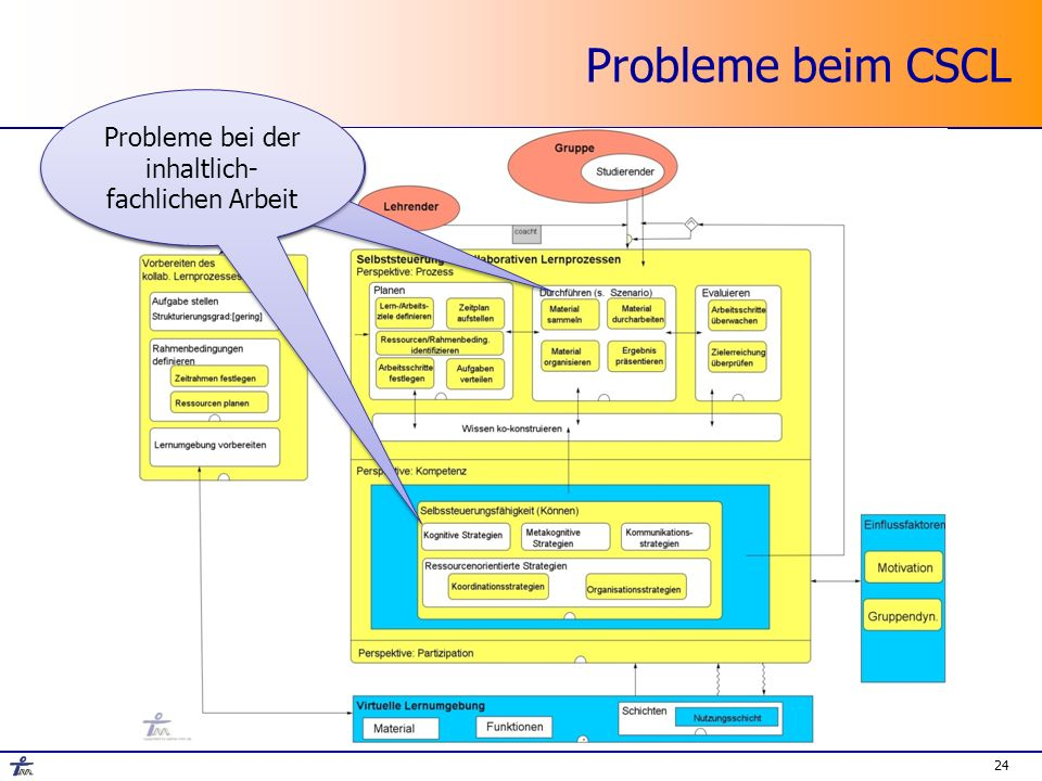 24 Probleme beim CSCL Planungsfehler Probleme bei der inhaltlich- fachlichen Arbeit