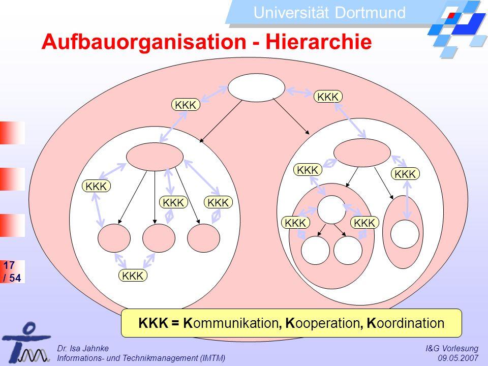 17 / 54 Universität Dortmund Dr. Isa Jahnke I&G Vorlesung Informations- und Technikmanagement (IMTM) 09.05.2007 KKK KKK = Kommunikation, Kooperation,