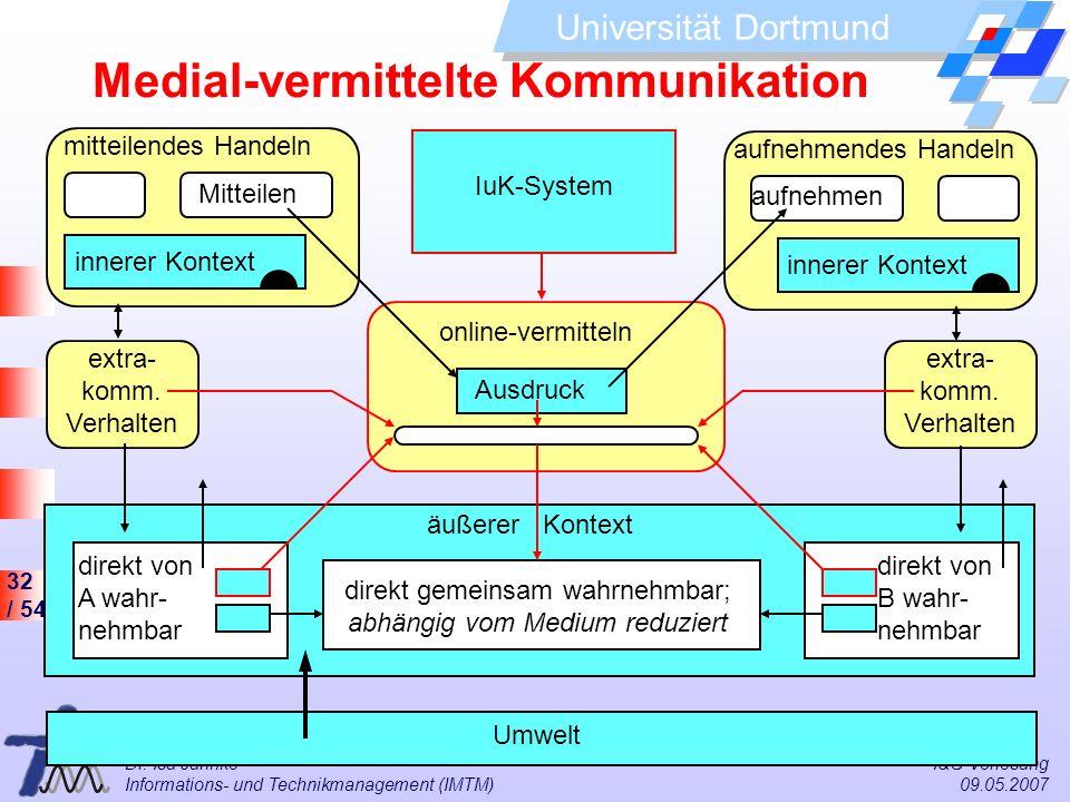 32 / 54 Universität Dortmund Dr. Isa Jahnke I&G Vorlesung Informations- und Technikmanagement (IMTM) 09.05.2007 online-vermitteln IuK-System äußerer K