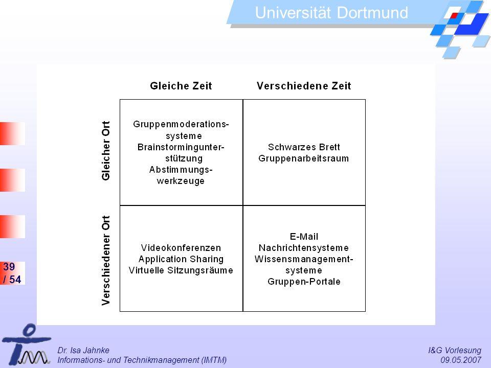 39 / 54 Universität Dortmund Dr. Isa Jahnke I&G Vorlesung Informations- und Technikmanagement (IMTM) 09.05.2007 Klassifizierung nach Raum / Zeit