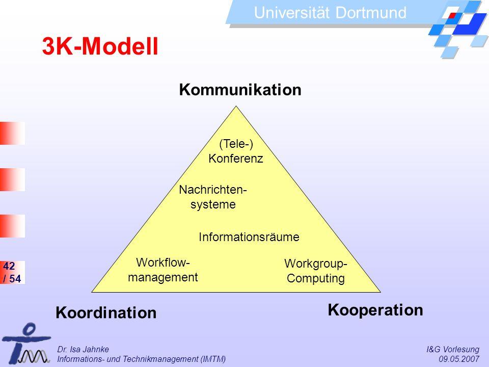 42 / 54 Universität Dortmund Dr. Isa Jahnke I&G Vorlesung Informations- und Technikmanagement (IMTM) 09.05.2007 3K-Modell Kommunikation Koordination K