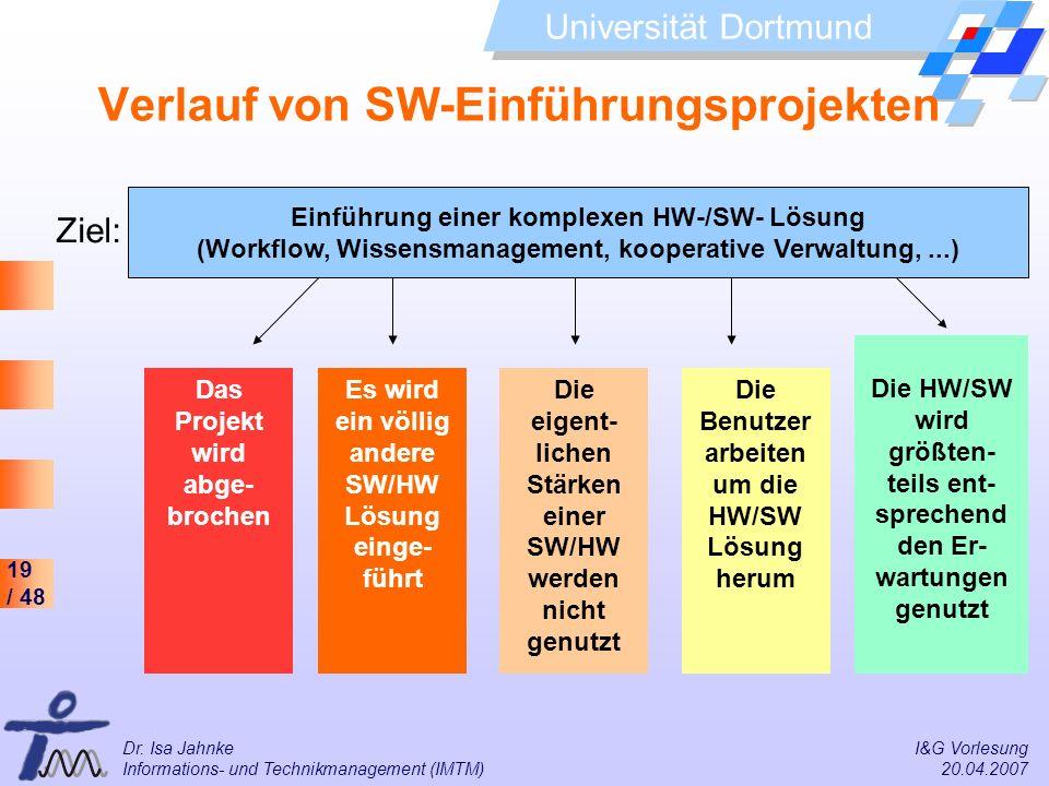 19 / 48 Universität Dortmund Dr. Isa Jahnke I&G Vorlesung Informations- und Technikmanagement (IMTM) 20.04.2007 Verlauf von SW-Einführungsprojekten Da
