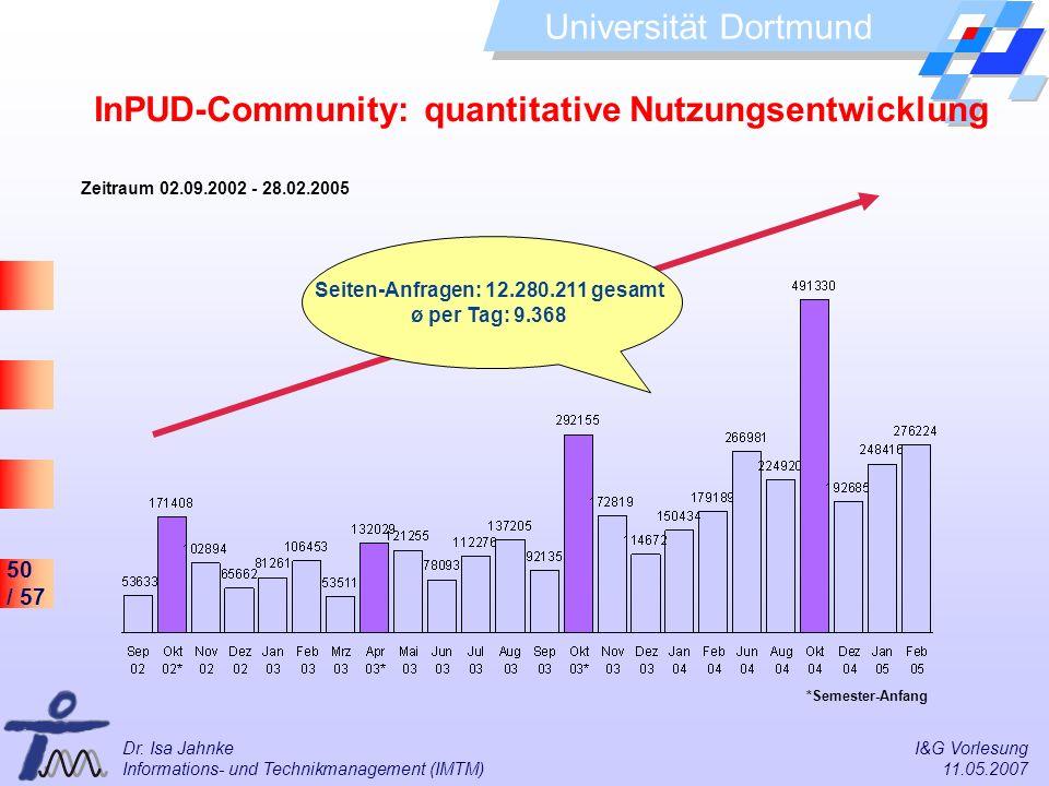 50 / 57 Universität Dortmund Dr. Isa Jahnke I&G Vorlesung Informations- und Technikmanagement (IMTM) 11.05.2007 Seiten-Anfragen: 12.280.211 gesamt ø p