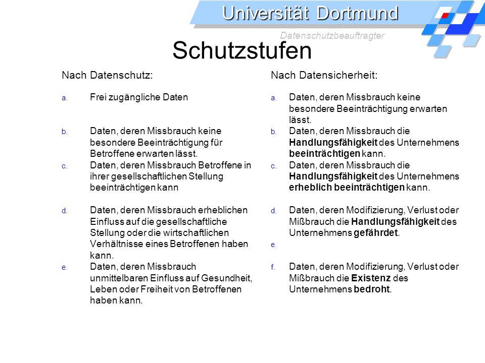 Universität Dortmund Datenschutzbeauftragter Schutzstufen Nach Datenschutz: a. Frei zugängliche Daten b. Daten, deren Missbrauch keine besondere Beein