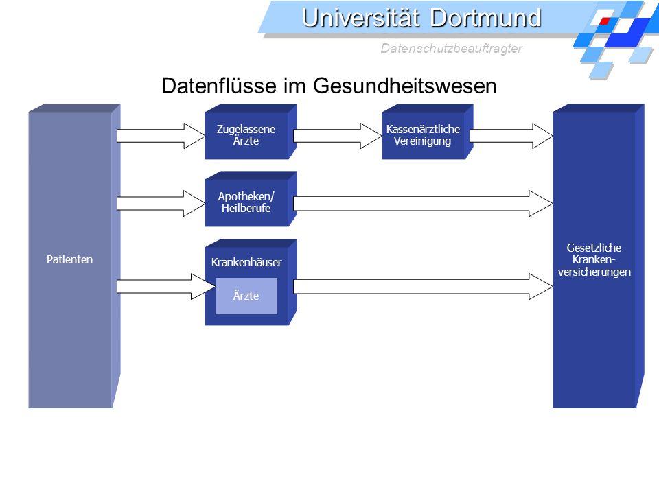 Universität Dortmund Datenschutzbeauftragter Datenflüsse im Gesundheitswesen Gesetzliche Kranken- versicherungen Kassenärztliche Vereinigung Zugelassene Ärzte Patienten Apotheken/ Heilberufe Krankenhäuser Ärzte §28 BDSG