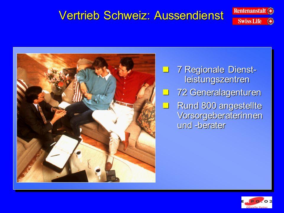 Vertrieb Schweiz: Aussendienst n7 Regionale Dienst- leistungszentren n72 Generalagenturen Rund 800 angestellte Vorsorgeberaterinnen und -berater Rund 800 angestellte Vorsorgeberaterinnen und -berater