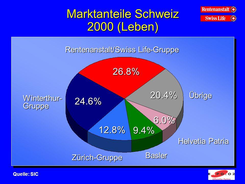Übrige Zürich-Gruppe Winterthur- Gruppe Rentenanstalt/Swiss Life-Gruppe 24.6% 26.8% 20.4% 12.8% Marktanteile Schweiz 2000 (Leben) 9.4% 6.0% Basler Helvetia Patria Quelle: SIC
