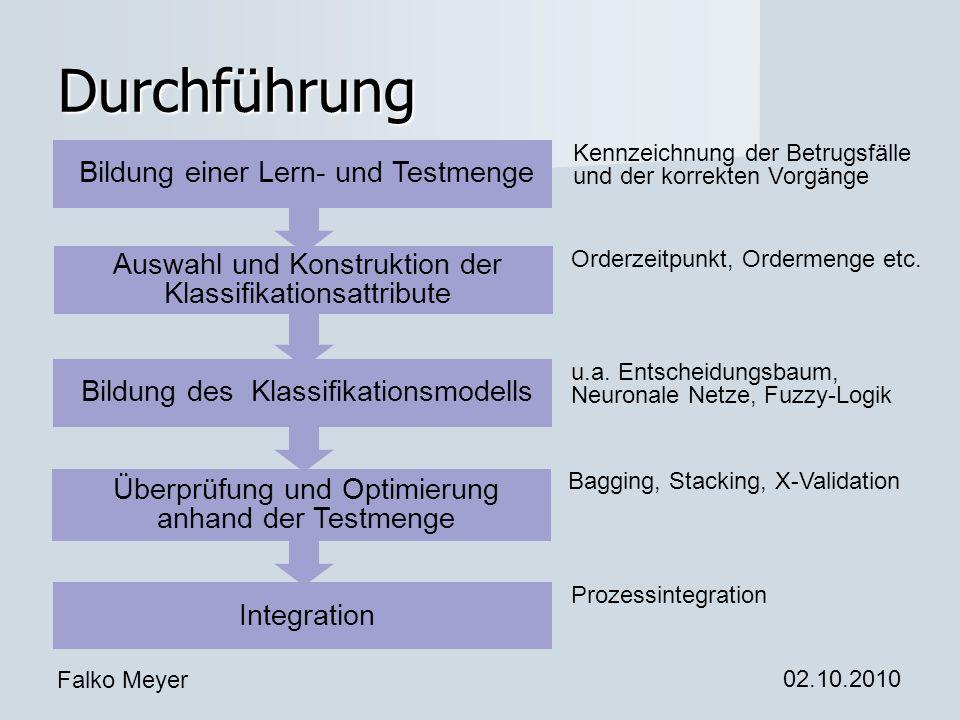 Falko Meyer 02.10.2010 Durchführung Bildung einer Lern- und Testmenge Bildung des Klassifikationsmodells Überprüfung und Optimierung anhand der Testme