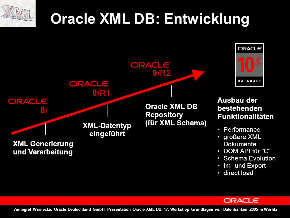 Annegret Warnecke, Oracle Deutschland GmbH, Präsentation Oracle XML DB, 17. Workshop Grundlagen von Datenbanken 2005 in Wörlitz Oracle XML DB: Entwick