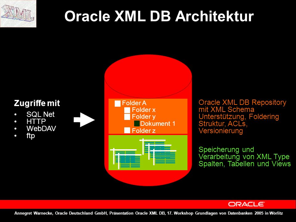 Annegret Warnecke, Oracle Deutschland GmbH, Präsentation Oracle XML DB, 17. Workshop Grundlagen von Datenbanken 2005 in Wörlitz Oracle XML DB Architek
