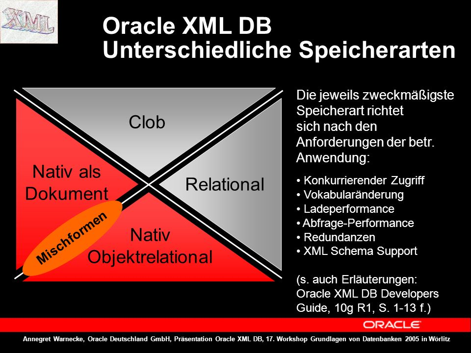 Annegret Warnecke, Oracle Deutschland GmbH, Präsentation Oracle XML DB, 17. Workshop Grundlagen von Datenbanken 2005 in Wörlitz Die jeweils zweckmäßig