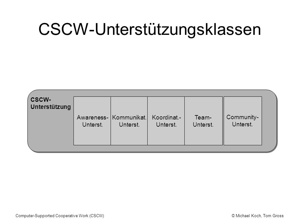 © Michael Koch, Tom GrossComputer-Supported Cooperative Work (CSCW) CSCW- Unterstützung Awareness- Unterst. Kommunikat. Unterst. Koordinat.- Unterst.