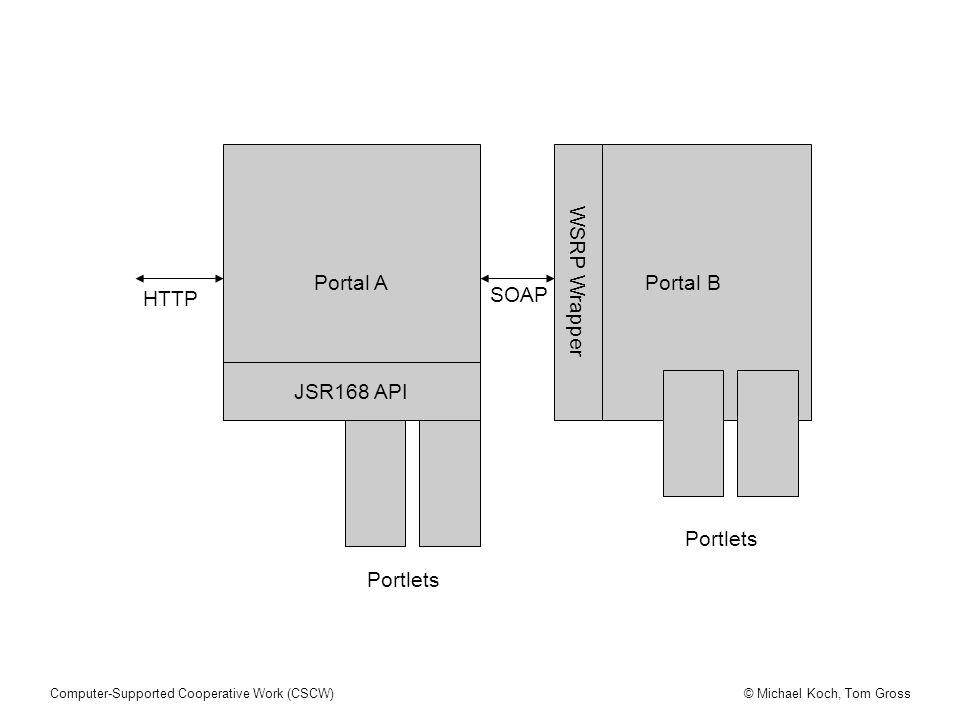 © Michael Koch, Tom GrossComputer-Supported Cooperative Work (CSCW) Portal APortal B WSRP Wrapper HTTP SOAP JSR168 API Portlets