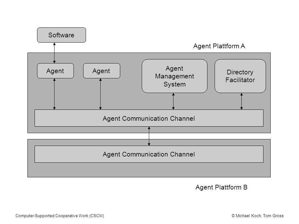 © Michael Koch, Tom GrossComputer-Supported Cooperative Work (CSCW) Agent Plattform A Agent Agent Communication Channel Directory Facilitator Agent Ma