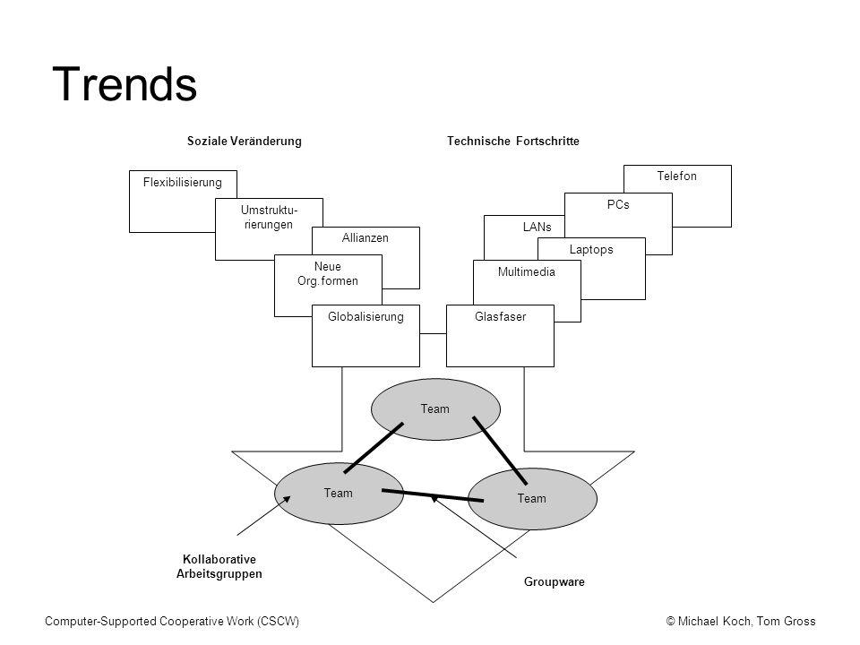 © Michael Koch, Tom GrossComputer-Supported Cooperative Work (CSCW) Individuum PC-Anwendungen Human factors, CHI (1980) Kleingruppe Projekt Organisation vernetzte PCs, Workstations, CMC Mini-Rechner, Netzwerke/GDSS/workflow Großrechner CSCW (1985) SE, OA (1975) Daten- verarb., MIS (1965) CSCW = Computer-Supported Cooperative Work (Rechnergestützte Gruppenarbeit) SE = Software Engineering OA = Office Automation MIS = Management Informationssysteme GDSS = Group Decision Support Systems Zeitliche Einordnung von CSCW