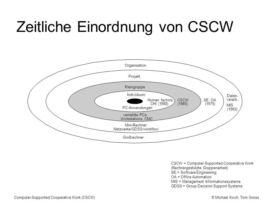 © Michael Koch, Tom GrossComputer-Supported Cooperative Work (CSCW) Individuum PC-Anwendungen Human factors, CHI (1980) Kleingruppe Projekt Organisati