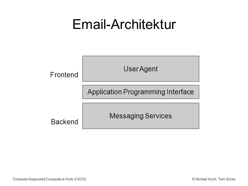 © Michael Koch, Tom GrossComputer-Supported Cooperative Work (CSCW) Application Programming Interface User Agent Messaging Services Frontend Backend Email-Architektur