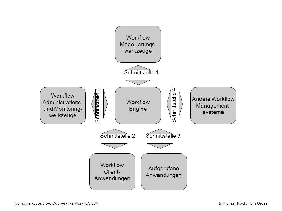 © Michael Koch, Tom GrossComputer-Supported Cooperative Work (CSCW) Workflow Modellierungs- werkzeuge Workflow Engine Andere Workflow Management- systeme Workflow Client- Anwendungen Aufgerufene Anwendungen Workflow Administrations- und Monitoring- werkzeuge Schnittstelle 3 Schnittstelle 1 Schnittstelle 2 Schnittstelle 5 Schnittstelle 4