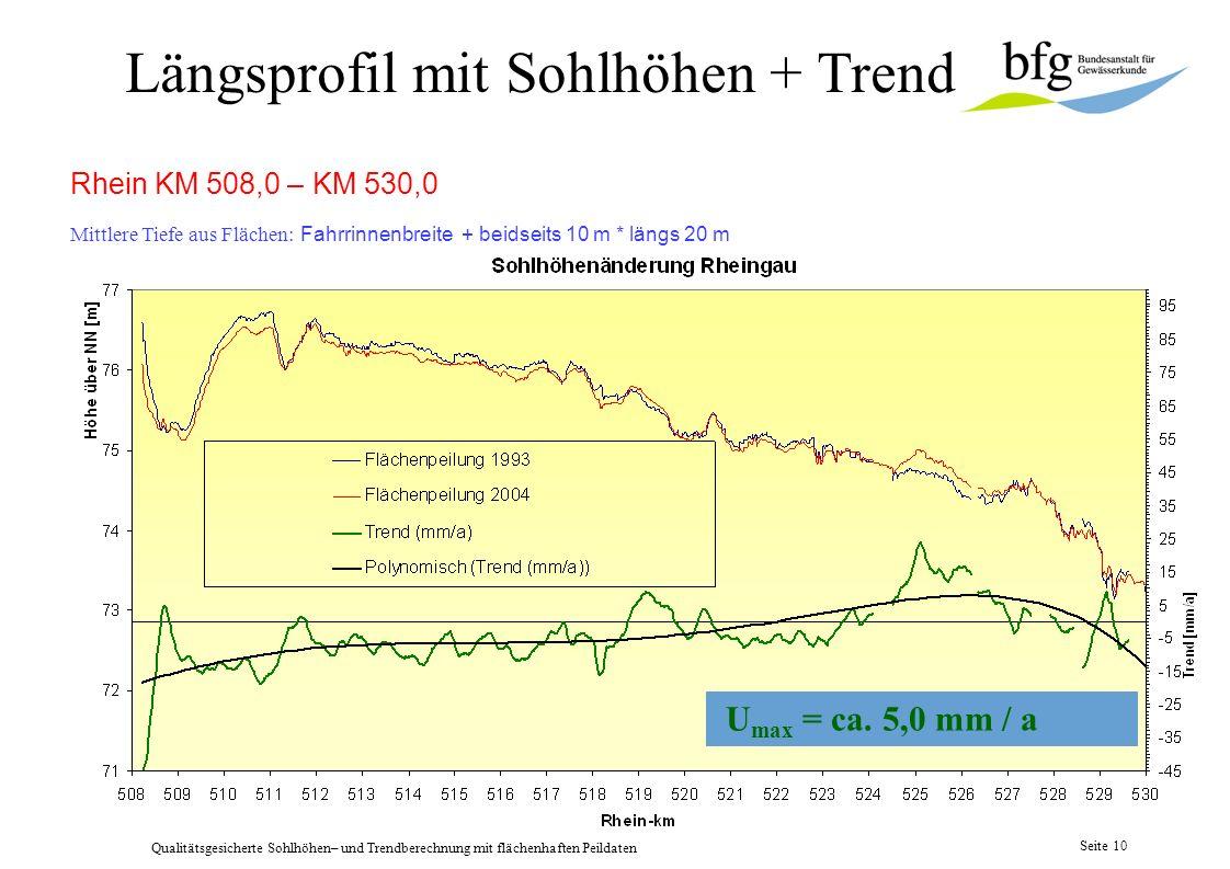 Qualitätsgesicherte Sohlhöhen– und Trendberechnung mit flächenhaften Peildaten Seite 9 lokale Trendberechnung Rhein KM 509,0 – KM 510,0 U max = Summe