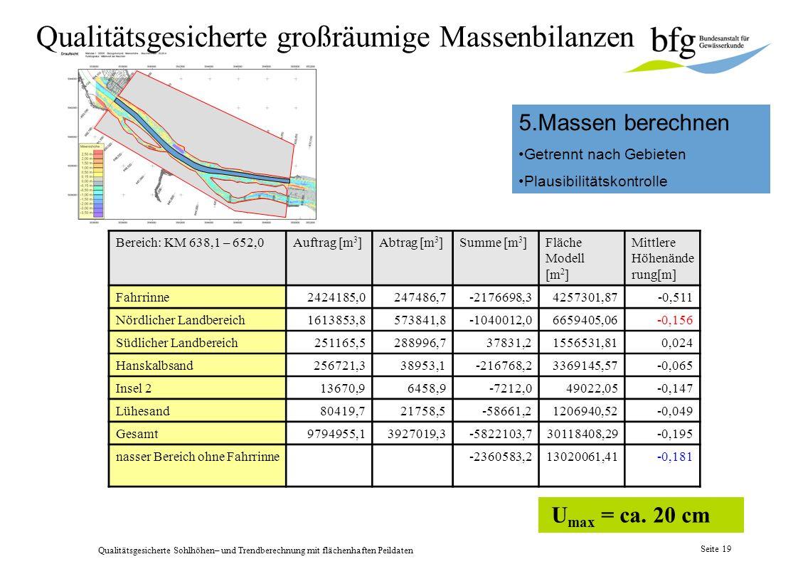 Qualitätsgesicherte Sohlhöhen– und Trendberechnung mit flächenhaften Peildaten Seite 18 4. Bereiche für Massen- und Trendberechnung definieren baulich