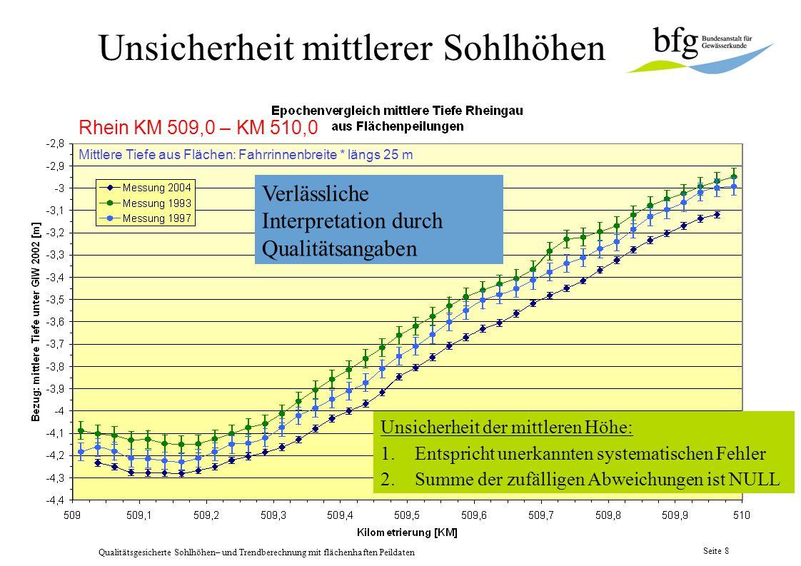 Qualitätsgesicherte Sohlhöhen– und Trendberechnung mit flächenhaften Peildaten Seite 7 Mittlere Sohlhöhen aus DGM Rheingau, Geschiebefang Weisenau, 1m