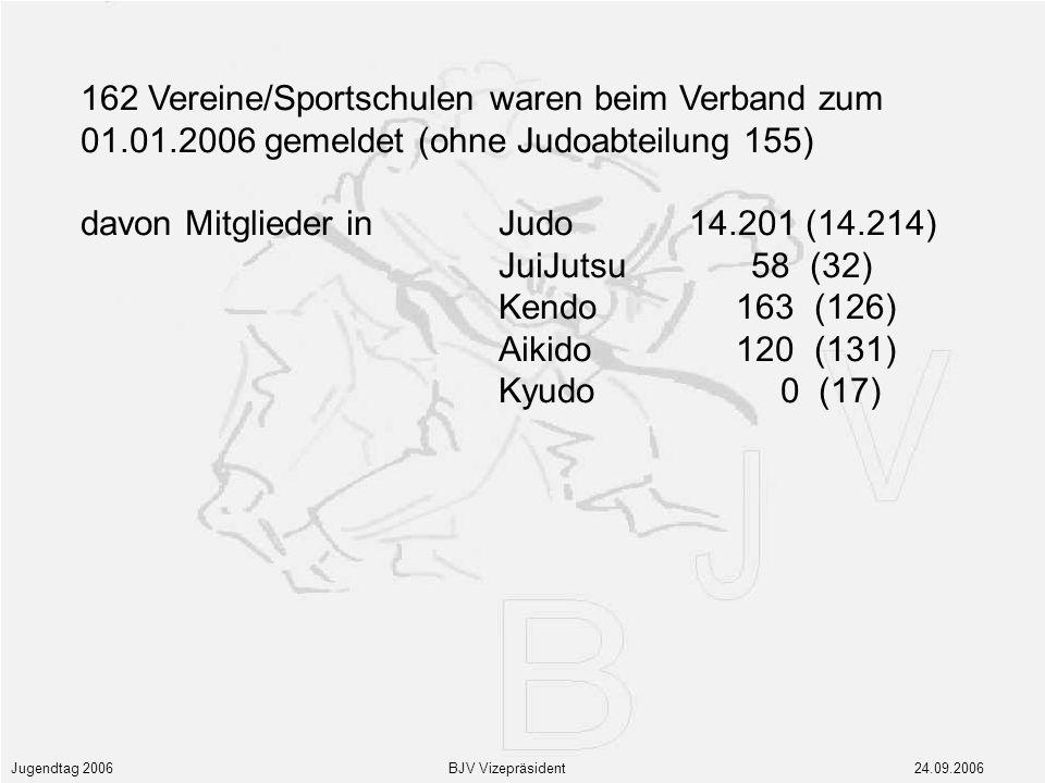 Jugendtag 2006 BJV Vizepräsident 24.09.2006 162 Vereine/Sportschulen waren beim Verband zum 01.01.2006 gemeldet (ohne Judoabteilung 155) davon Mitglieder in Judo 14.201 (14.214) JuiJutsu 58 (32) Kendo 163 (126) Aikido 120 (131) Kyudo 0 (17)