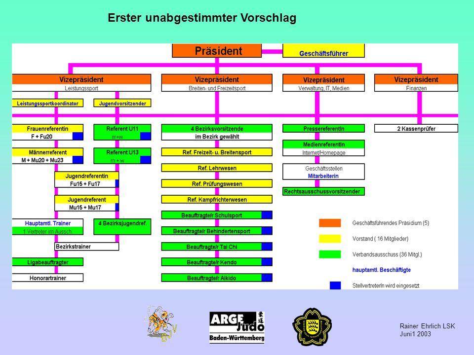 Rainer Ehrlich LSK Juni1 2003 Erster unabgestimmter Vorschlag