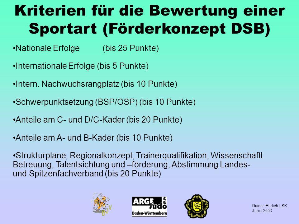 Rainer Ehrlich LSK Juni1 2003 Kriterien für die Bewertung einer Sportart (Förderkonzept DSB) Nationale Erfolge(bis 25 Punkte) Internationale Erfolge (