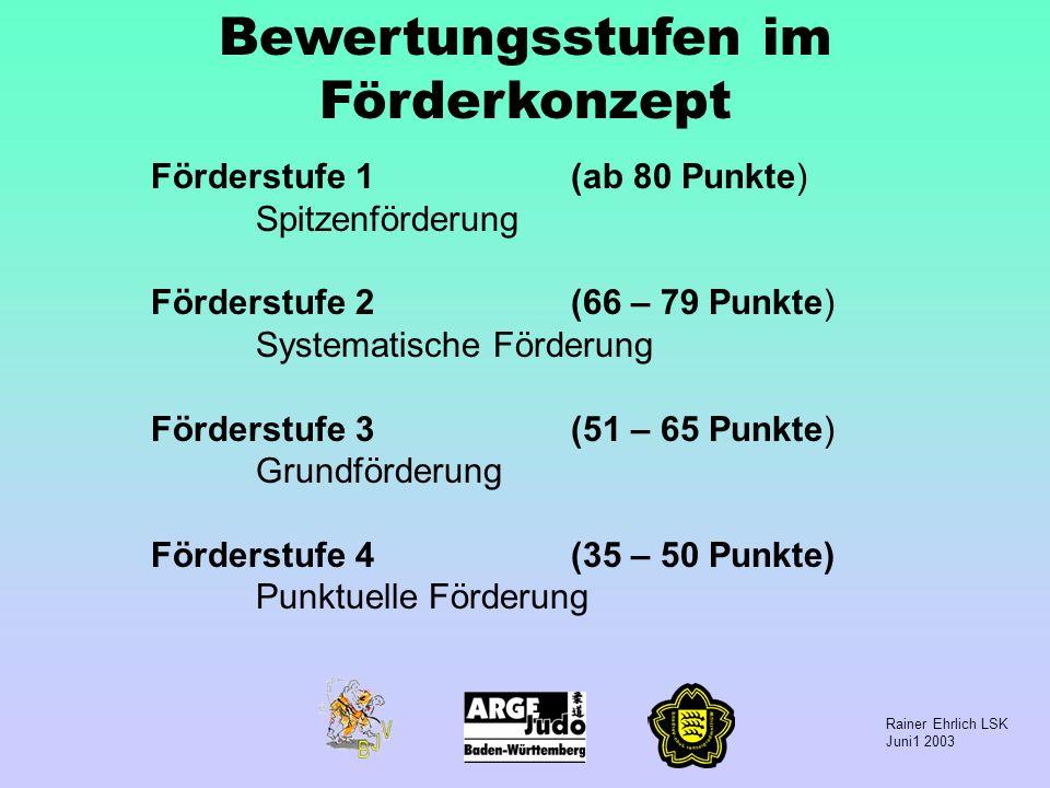Rainer Ehrlich LSK Juni1 2003 Bewertungsstufen im Förderkonzept Förderstufe 1(ab 80 Punkte) Spitzenförderung Förderstufe 2(66 – 79 Punkte) Systematisc
