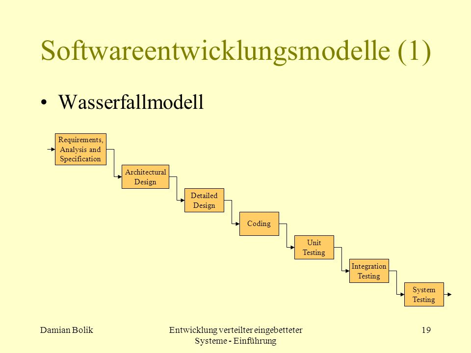 Damian BolikEntwicklung verteilter eingebetteter Systeme - Einführung 19 Softwareentwicklungsmodelle (1) Wasserfallmodell Requirements, Analysis and S