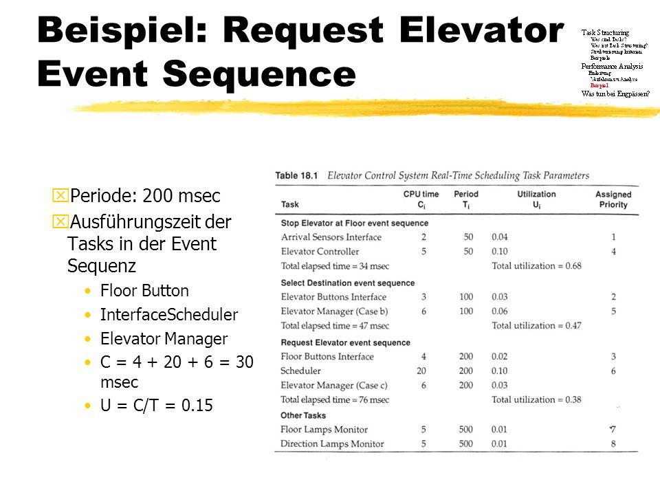 Beispiel: Request Elevator Event Sequence xPeriode: 200 msec xAusführungszeit der Tasks in der Event Sequenz Floor Button InterfaceScheduler Elevator