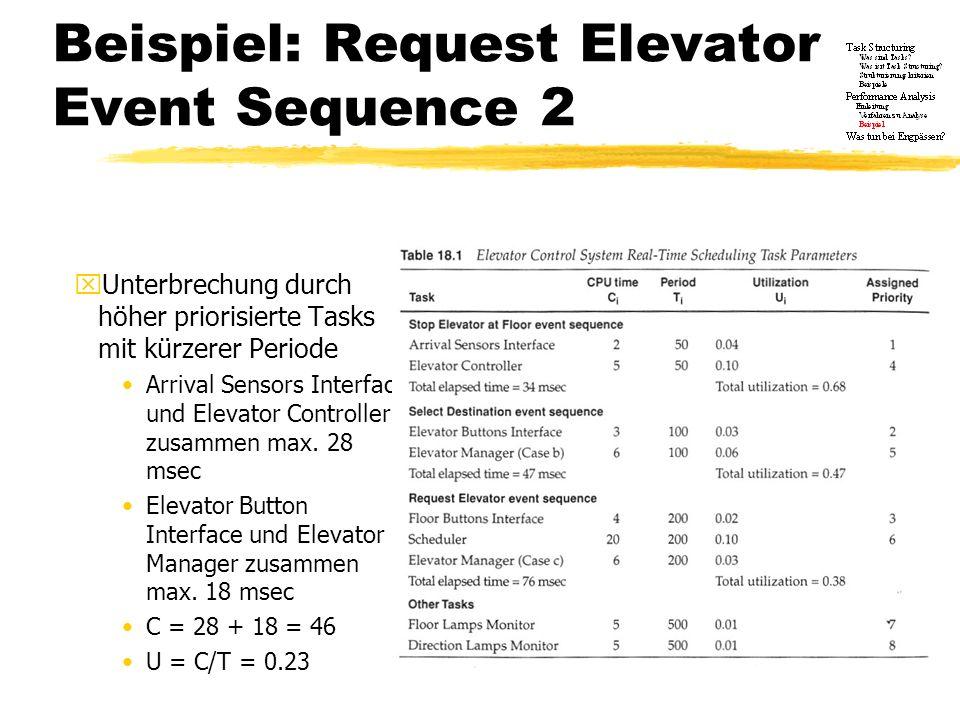 Beispiel: Request Elevator Event Sequence 2 xUnterbrechung durch höher priorisierte Tasks mit kürzerer Periode Arrival Sensors Interface und Elevator
