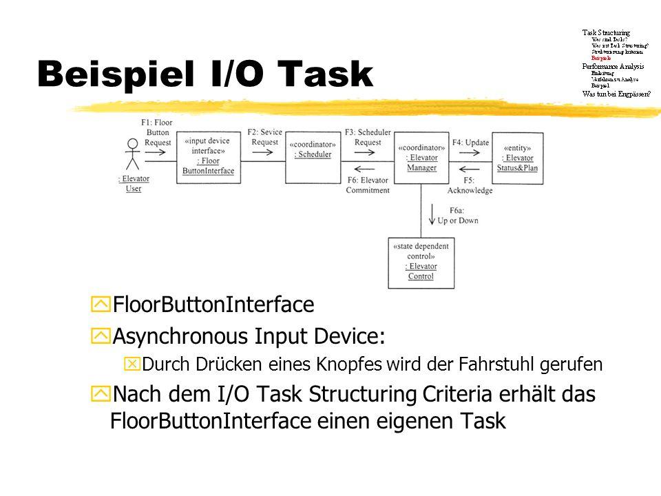 Internal Task Structuring Criteria xUnterscheidung in Periodische Tasks: Ein durch einen Timer ausgelöster, periodischer Task Asynchrone Tasks: Bei Bedarf durch interne Nachrichten oder Events aktivierte Objekte Control Tasks: Tasks zu zustandsorientierten Kontrollobjekten, deren Statecharts keine parallelen Zustände aufweisen User Interface Tasks: Dienen zur Kommunikation zwischen Benutzer und System Mehrere Tasks desselben Typs: Tasks zu gleichartigen Objekten, die aber in unterschiedlichen Zuständen sein können xJedem dieser Objekte wird ein eigener Task zugeordnet