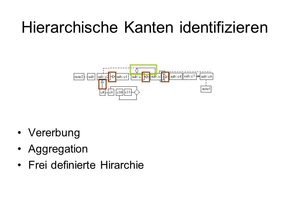 Hierarchische Kanten identifizieren Vererbung Aggregation Frei definierte Hirarchie