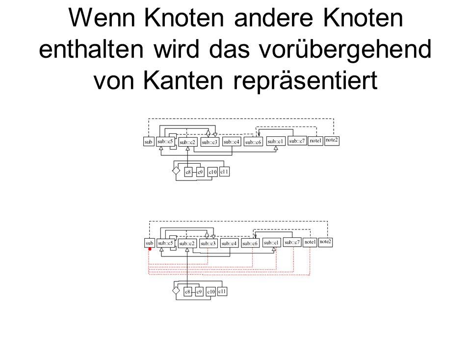 Wenn Knoten andere Knoten enthalten wird das vorübergehend von Kanten repräsentiert