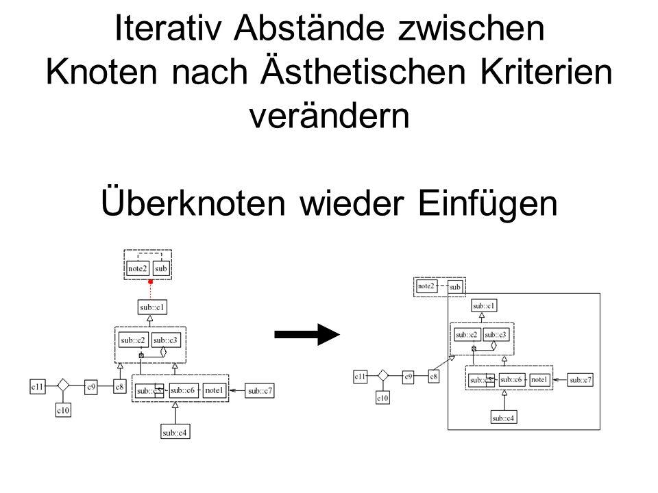 Iterativ Abstände zwischen Knoten nach Ästhetischen Kriterien verändern Überknoten wieder Einfügen