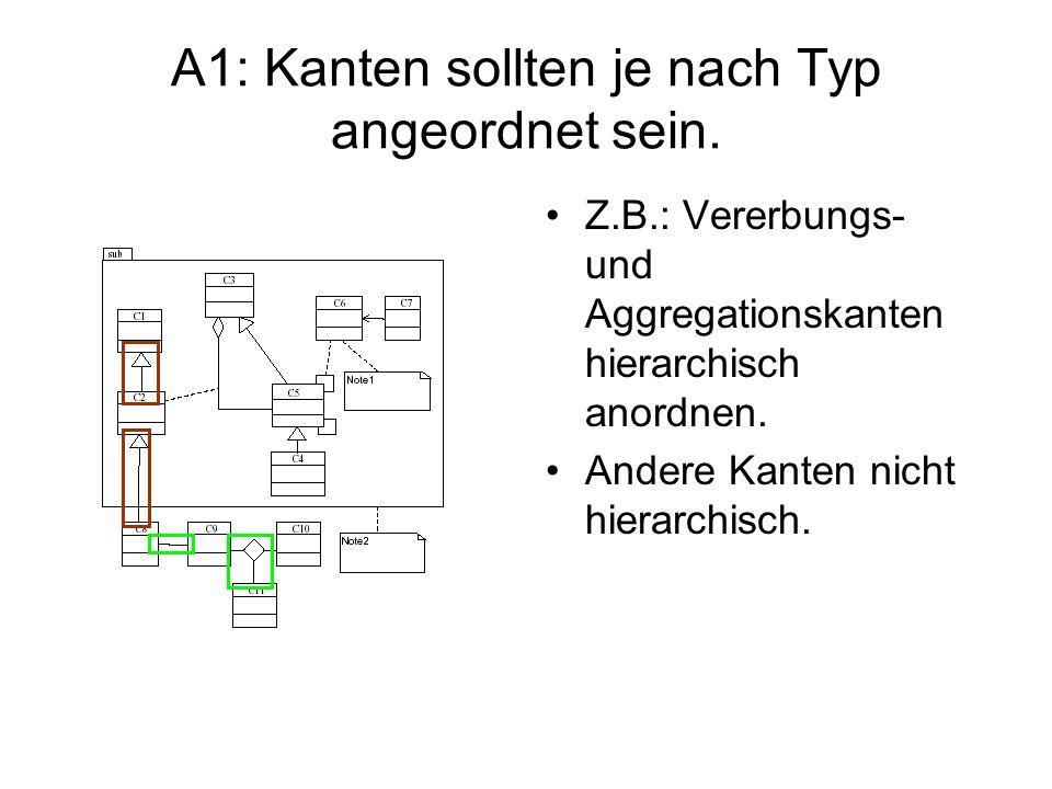 A1: Kanten sollten je nach Typ angeordnet sein.