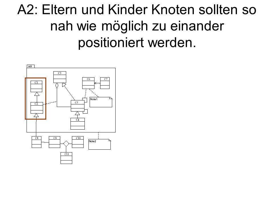 A2: Eltern und Kinder Knoten sollten so nah wie möglich zu einander positioniert werden.