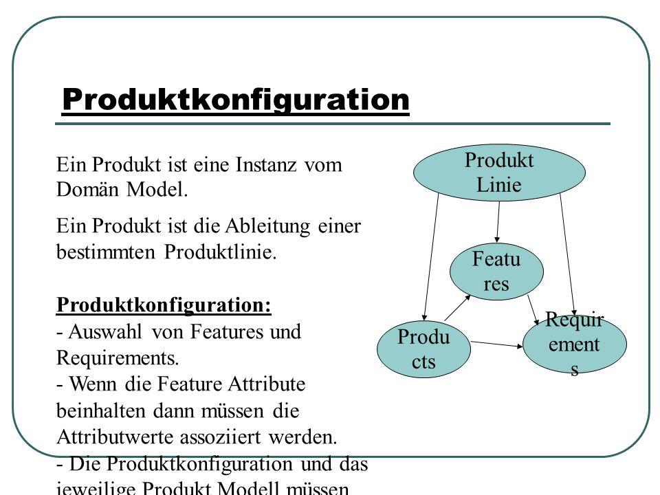 Produktkonfiguration Produ cts Featu res Requir ement s Produkt Linie Ein Produkt ist eine Instanz vom Domän Model.