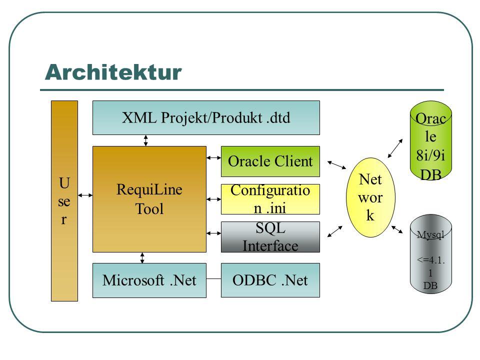 Architektur RequiLine Tool Microsoft.Net Oracle Client Configuratio n.ini SQL Interface ODBC.Net XML Projekt/Produkt.dtd Orac le 8i/9i DB Mysql <=4.1.