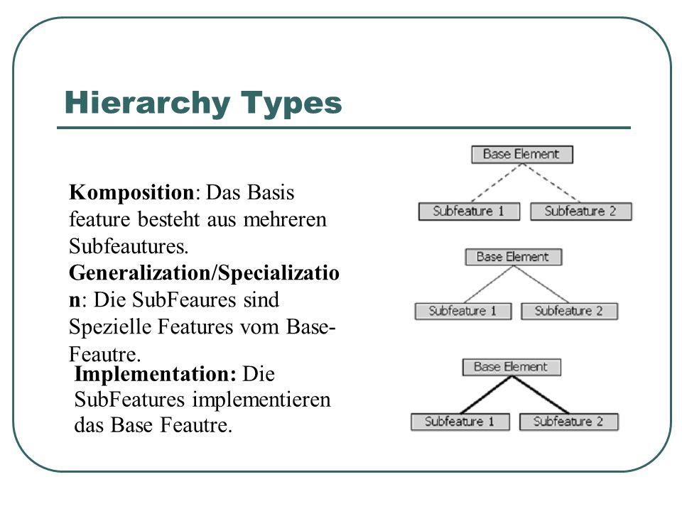 Hierarchy Types Komposition: Das Basis feature besteht aus mehreren Subfeautures. Generalization/Specializatio n: Die SubFeaures sind Spezielle Featur
