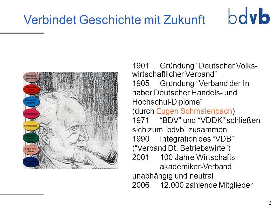 1901 Gründung Deutscher Volks- wirtschaftlicher Verband 1905Gründung Verband der In- haber Deutscher Handels- und Hochschul-Diplome (durch Eugen Schma